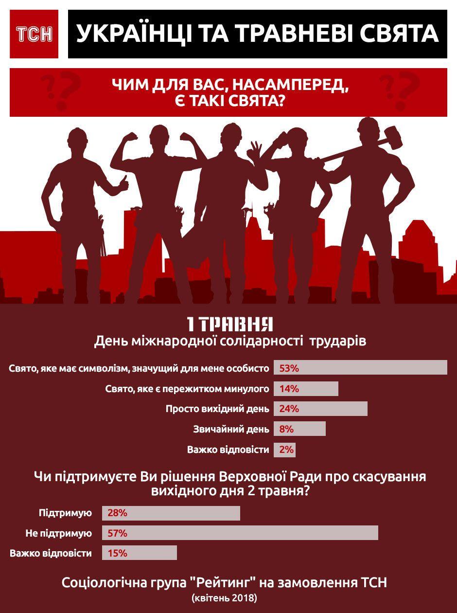 Ставлення українців до 1 травня. Інфографіка
