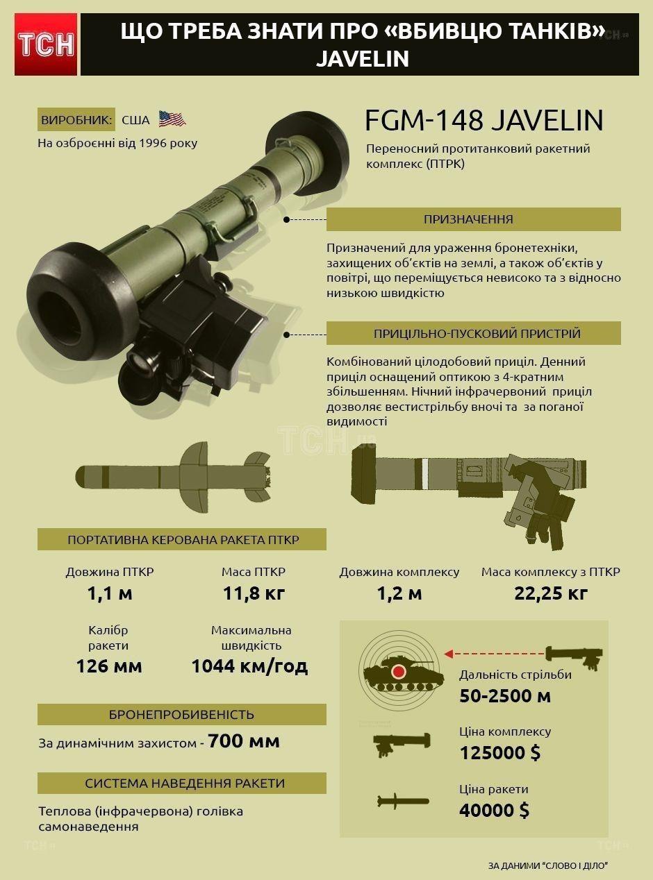Що треба знати про «вбивцю танків» Javelin. Інфографіка
