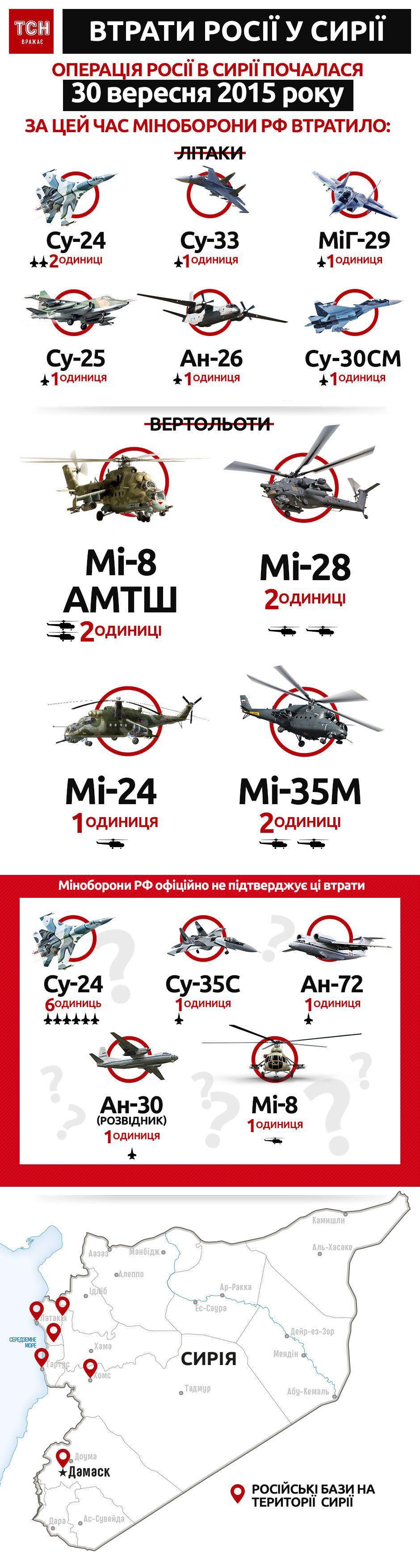 втрати російської військової авіації у Сирії станом на 3 травня 2018, інфографіка