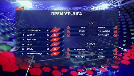 Чемпіонат України: підсумки 30 туру та анонс наступних матчів