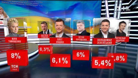 """Вакарчук и партия """"Слуга народа"""": за кого готовы проголосовать украинцы на следующих выборах"""