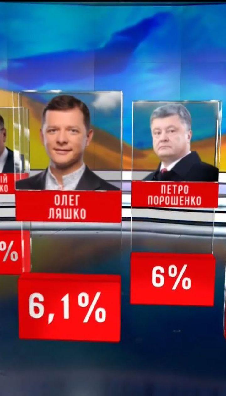 """Вакарчук та партія """"Слуга народу"""": за кого готові проголосувати українці на наступних виборах"""