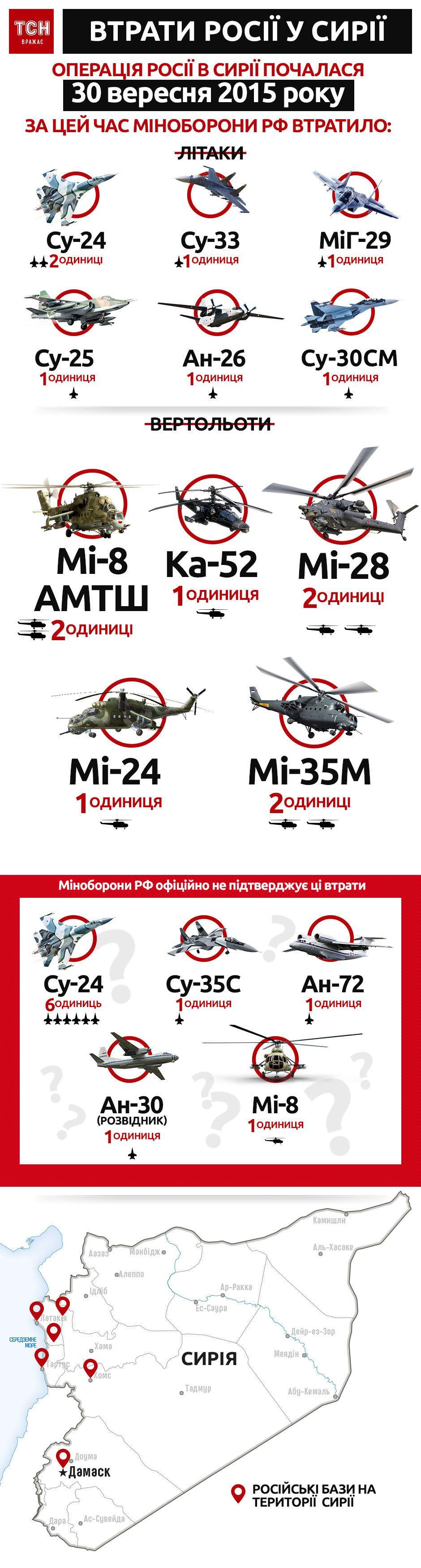 втрати авіації Росії у Сирії, інфографіка