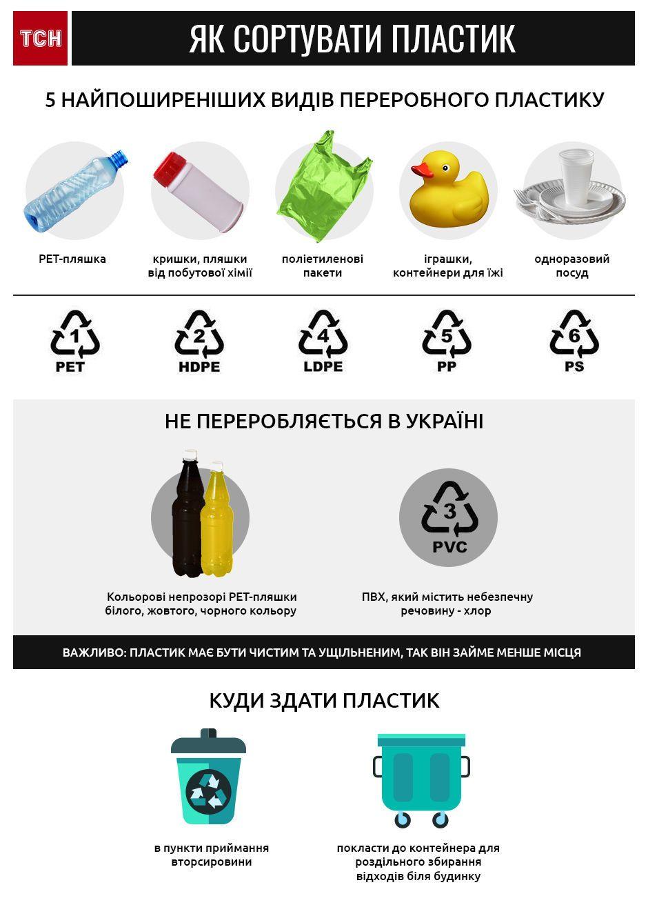 пластик, сміття, інфографіка_1