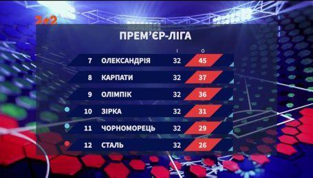 """Турнірна таблиця """"нижньої"""" шістки: Сталь розпрощалася з Прем'єр-лігою"""