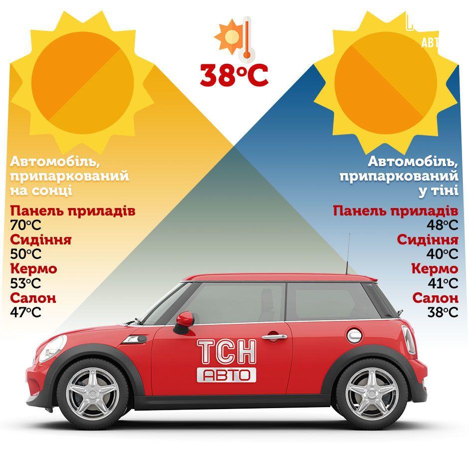 Инфографика, автомобиль на солнце и в тени