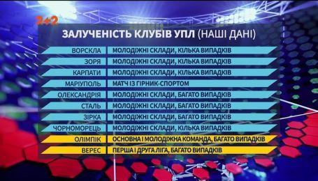Які клуби УПЛ брали учать у матчах із фіксованим результатом