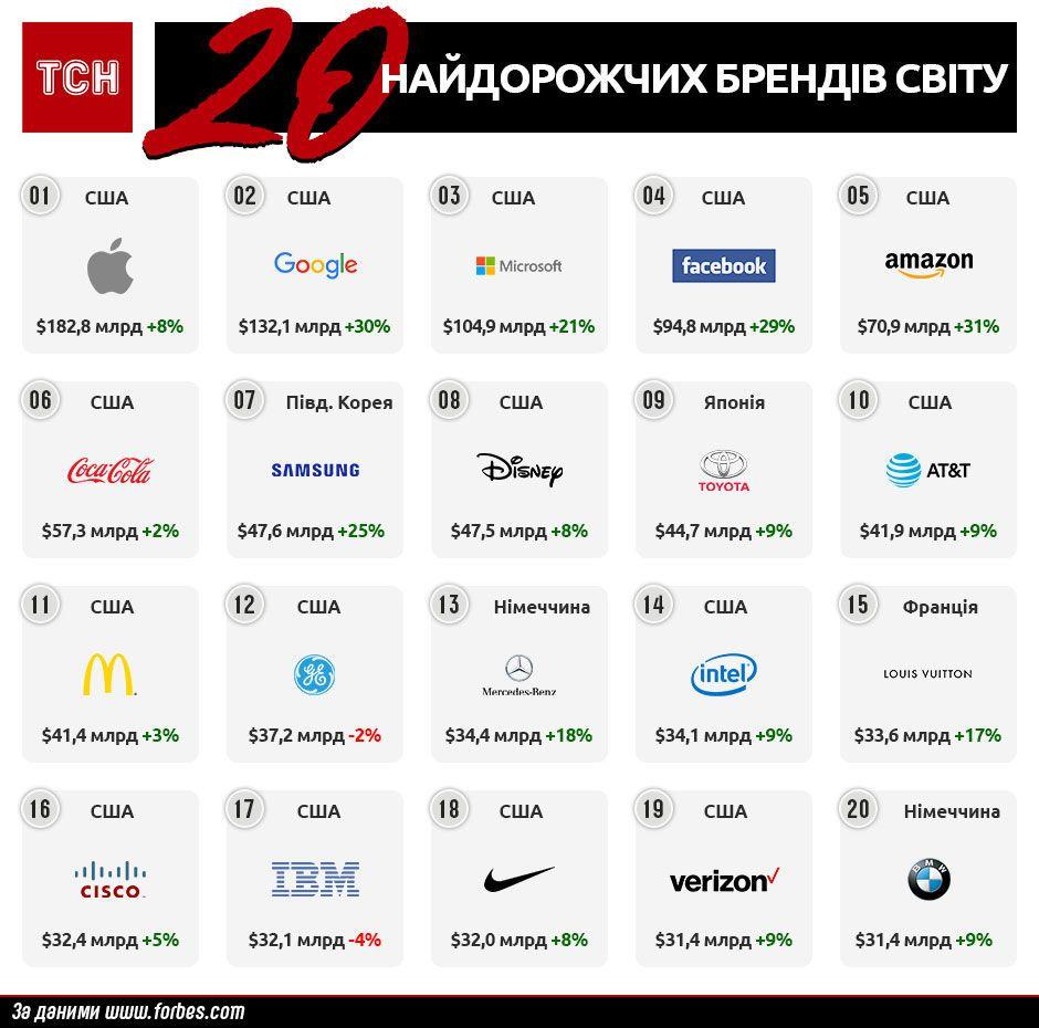 Найдорожчі бренди світу 2018 за версією Forbes, інфографіка