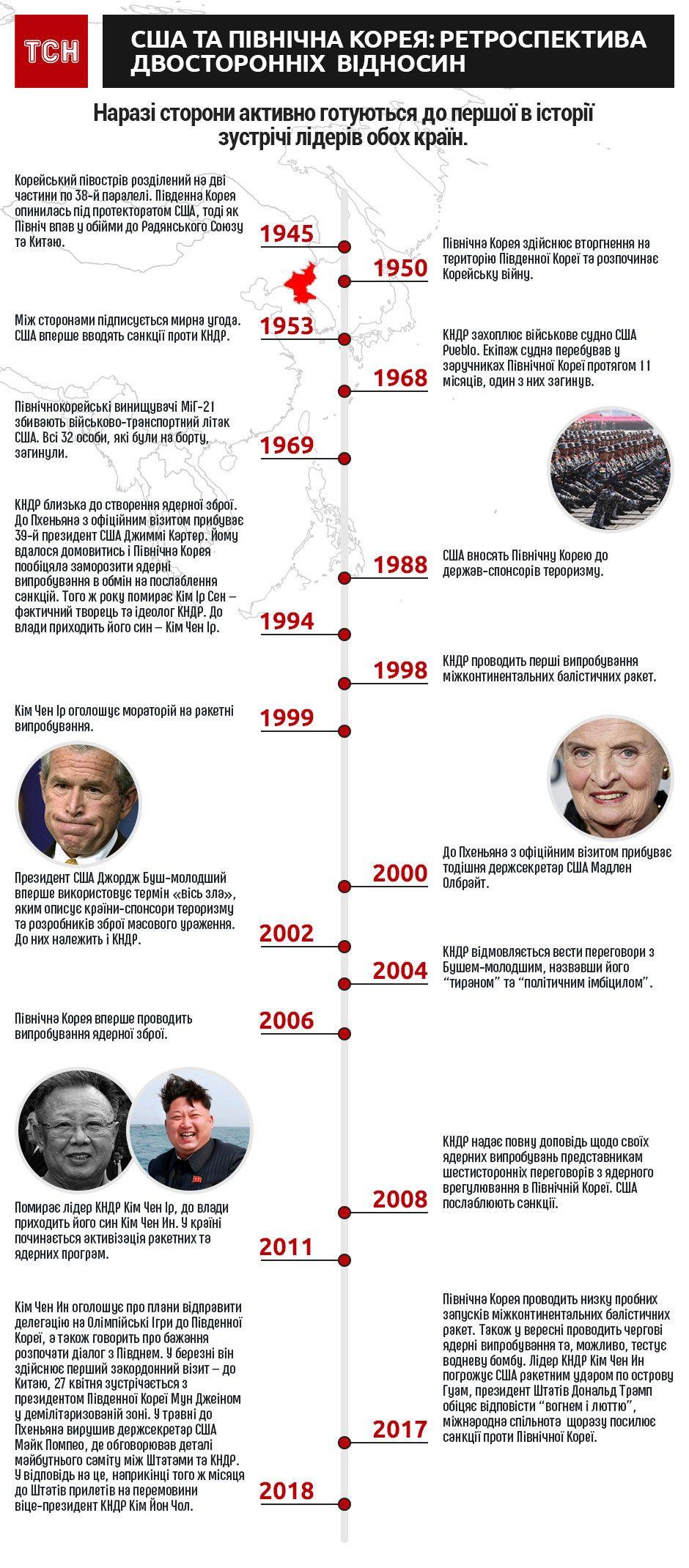 США, КНДР, ретроспектива, інфографіка
