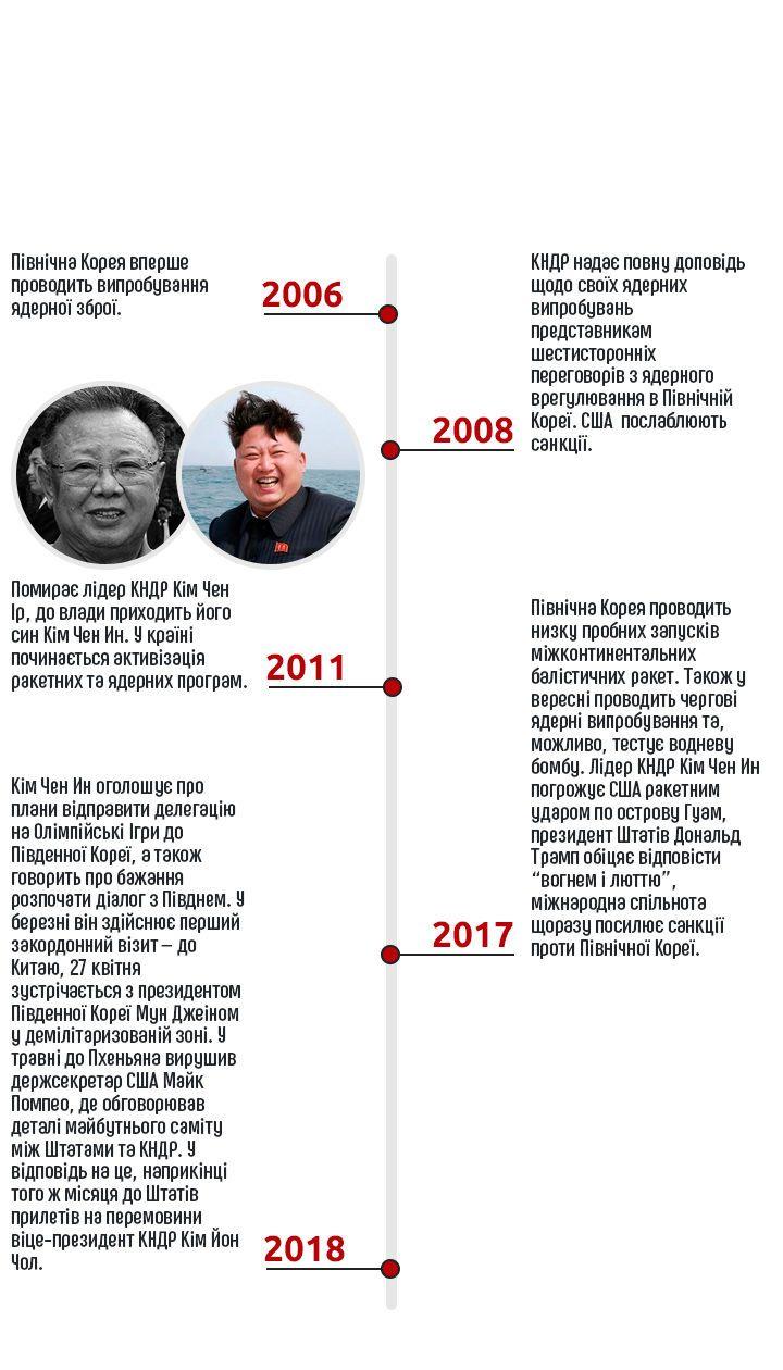 США, КНДР, інфографіка, AMP