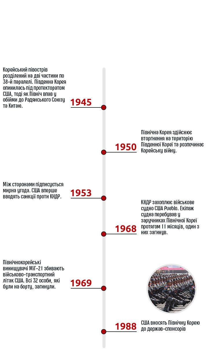 США, КНДР, інфографіка, для AMP