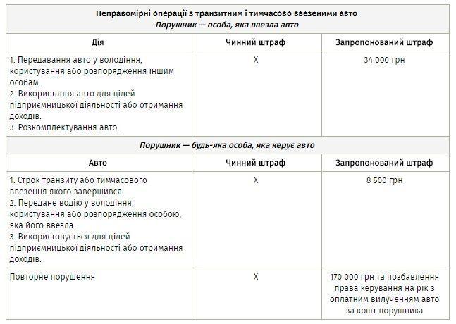 штрафы, еврономера, законопроект