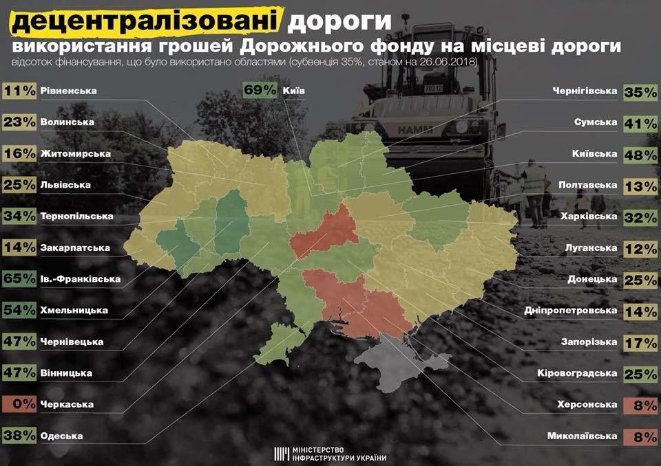 инфографика, дорожный фонд по областям, ремонт дорог
