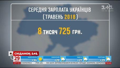 Середня зарплата українців у травні цього року склала 8725 гривень