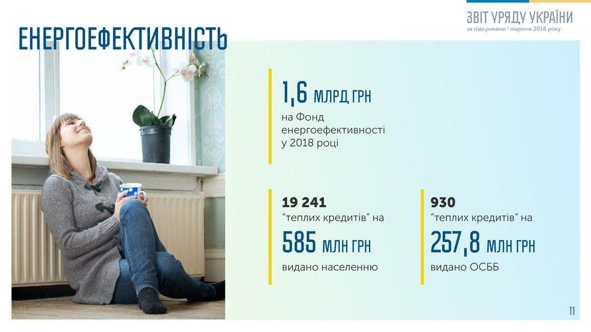 енергоефективність, теплі кредити