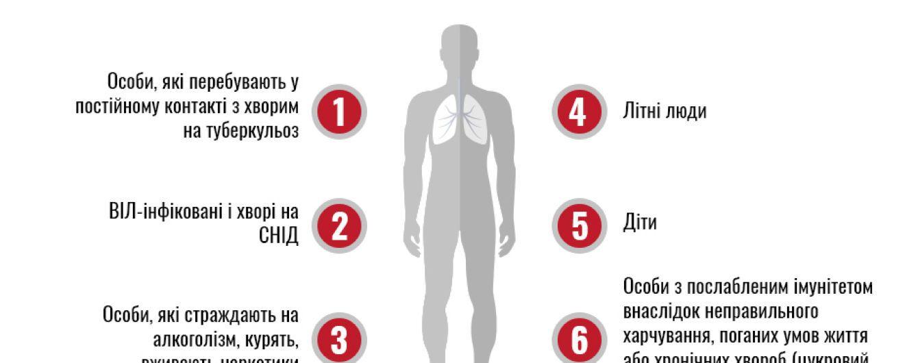 В Украине снижается уровень заболеваемости на туберкулез