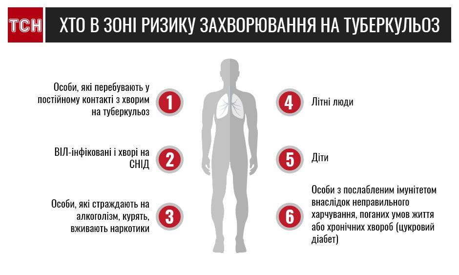 туберкульоз інфографіка