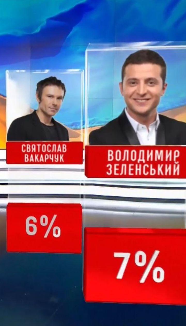 Тимошенко, Зеленский, Вакарчук. Украинцы рассказали, кого видят следующим президентом