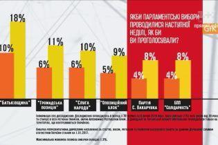Украинцы проголосовали бы за партию Зеленского, если бы он пошел в парламент - опрос