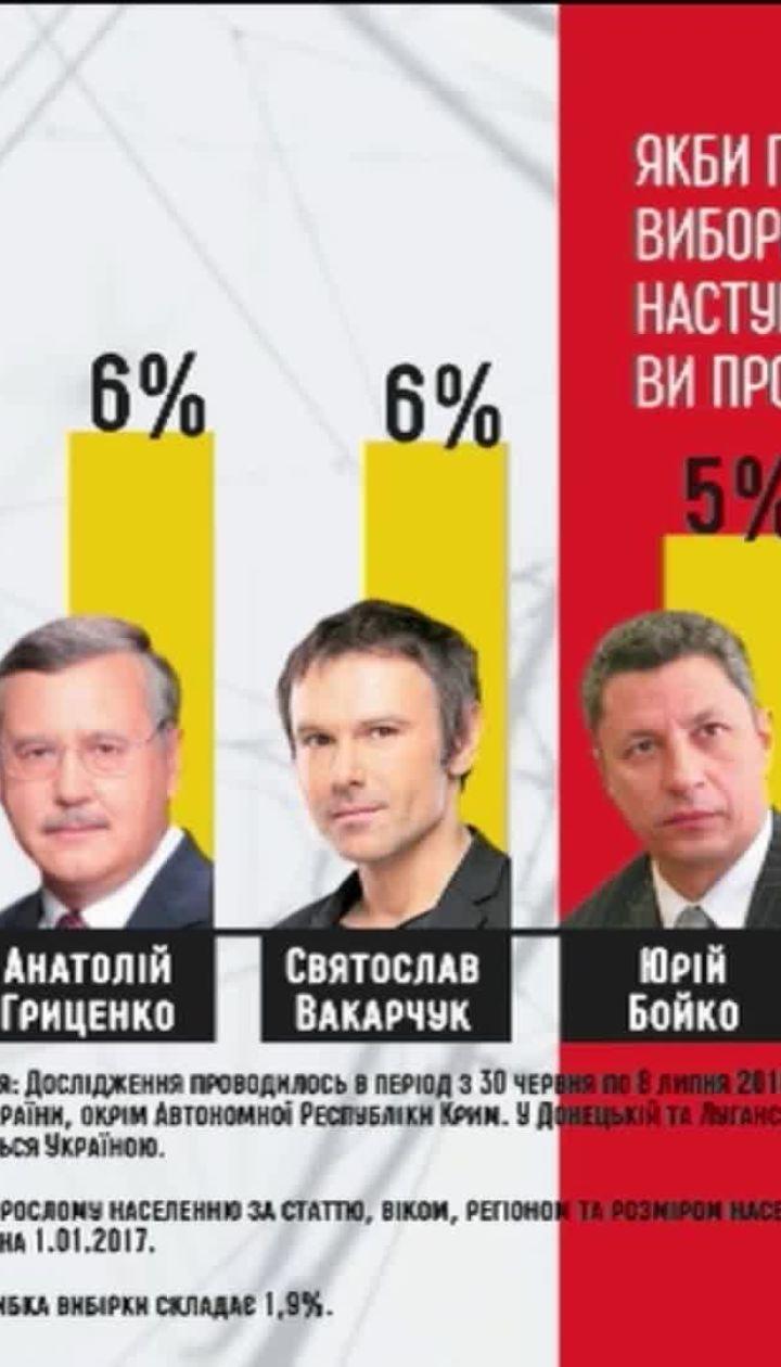 Хто має шанс стати президентом: Вакарчук та Зеленський обігнали Порошенка у опитуванні