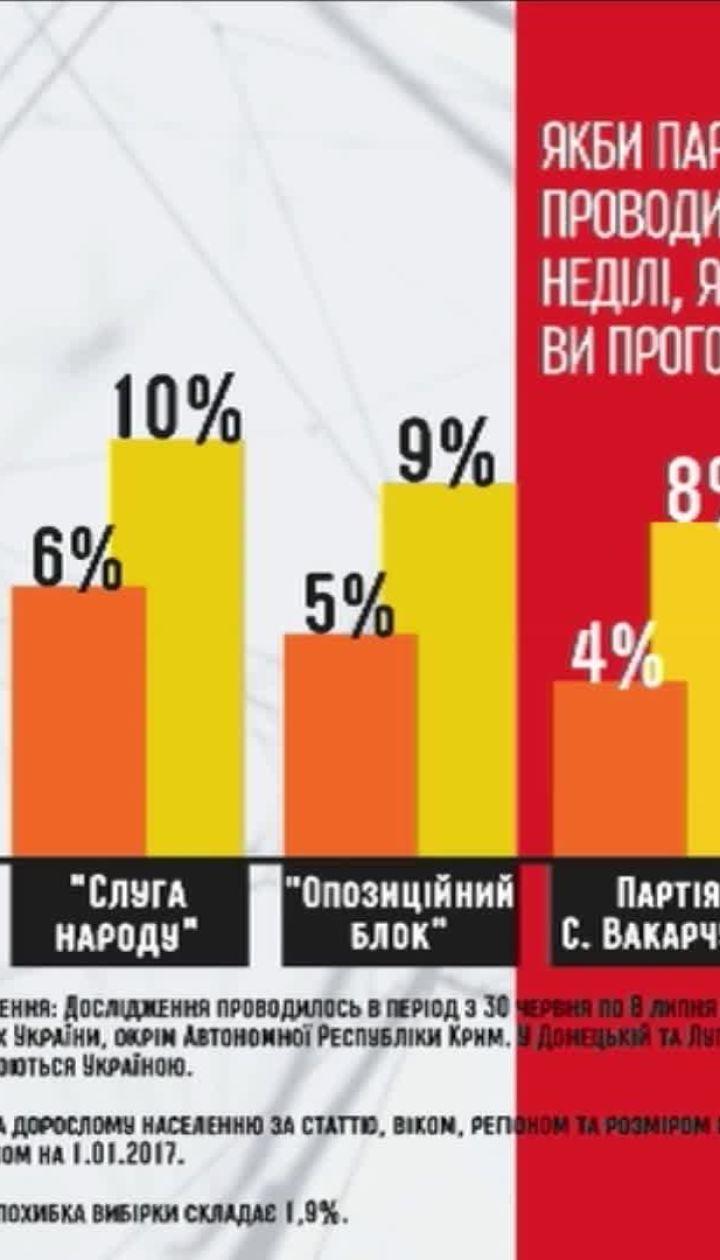 Українці проголосували б за партію Зеленського, якщо б він пішов у парламент – опитування