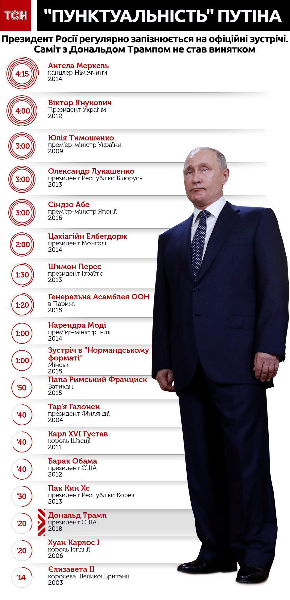 Путін запізнюється. інфографіка