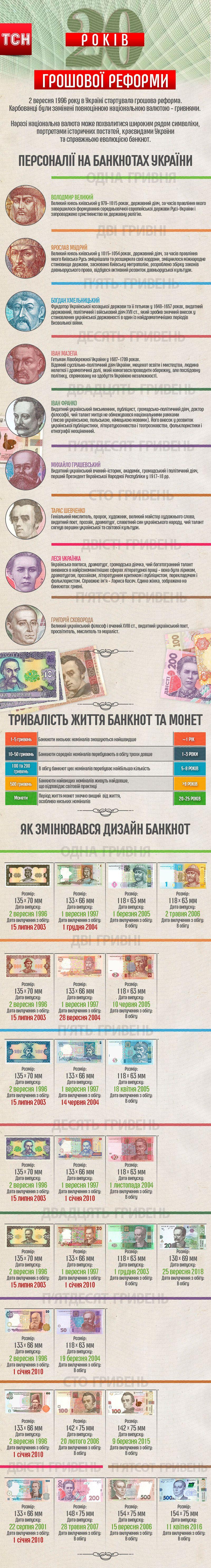 дизайн гривні-2. інфографіка