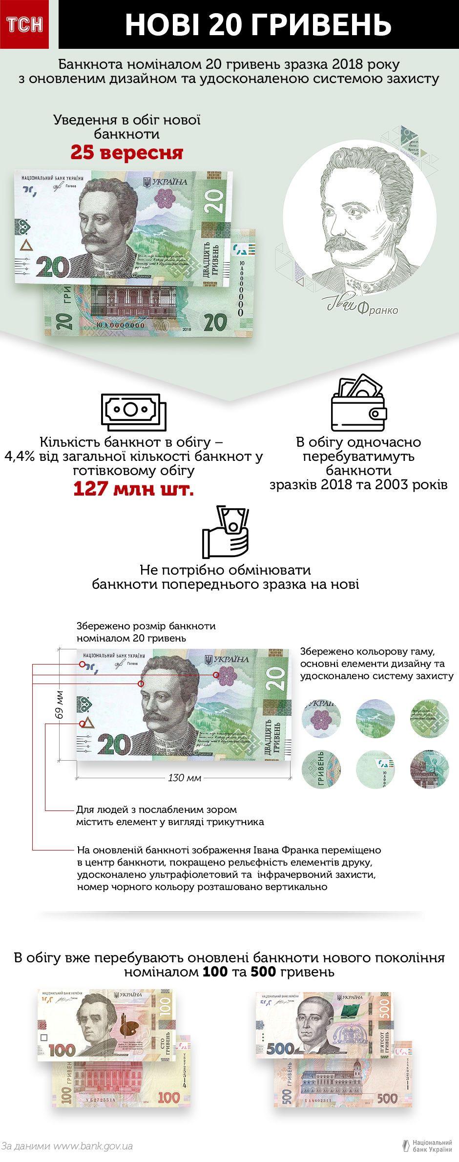 нові 20 гривень. інфографіка