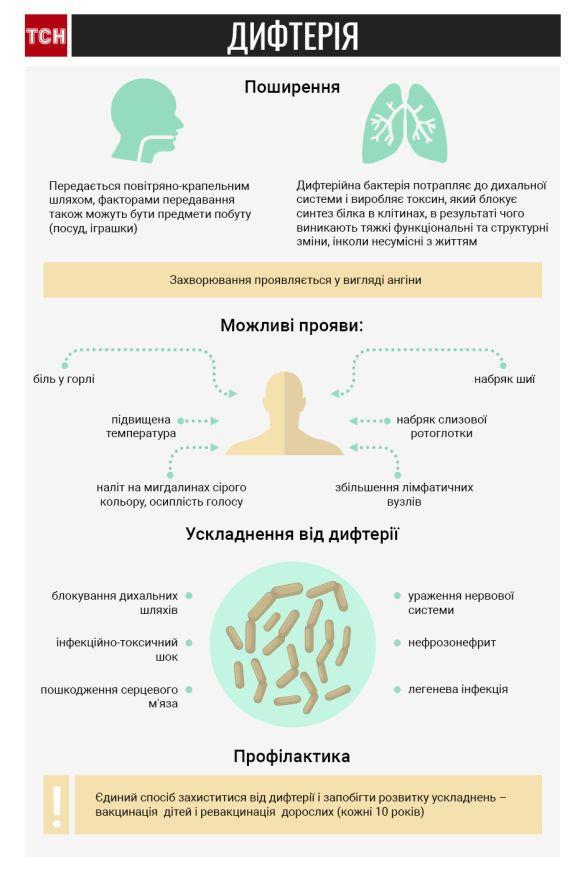дифтерія інфографіка