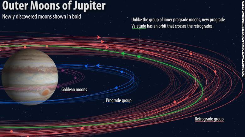 Нові супутники Юпітера