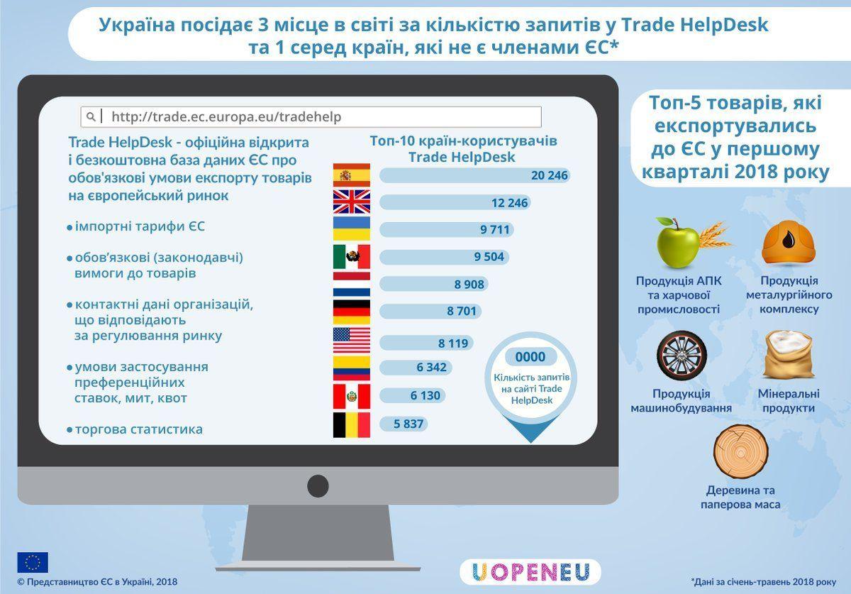 запити до служби ЄС Trade HelpDesk