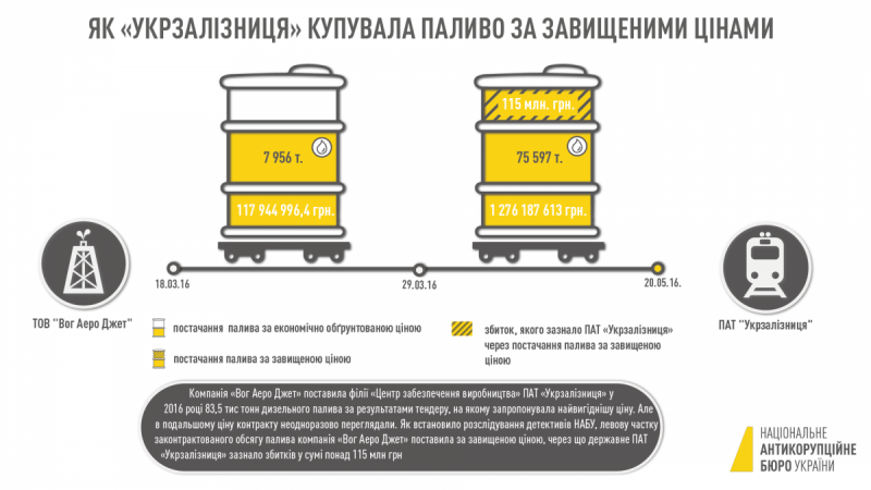 Інфографіка НАБУ по махінаціям на УЗ_01