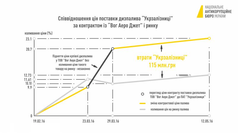 Інфографіка НАБУ по махінаціям на УЗ_02