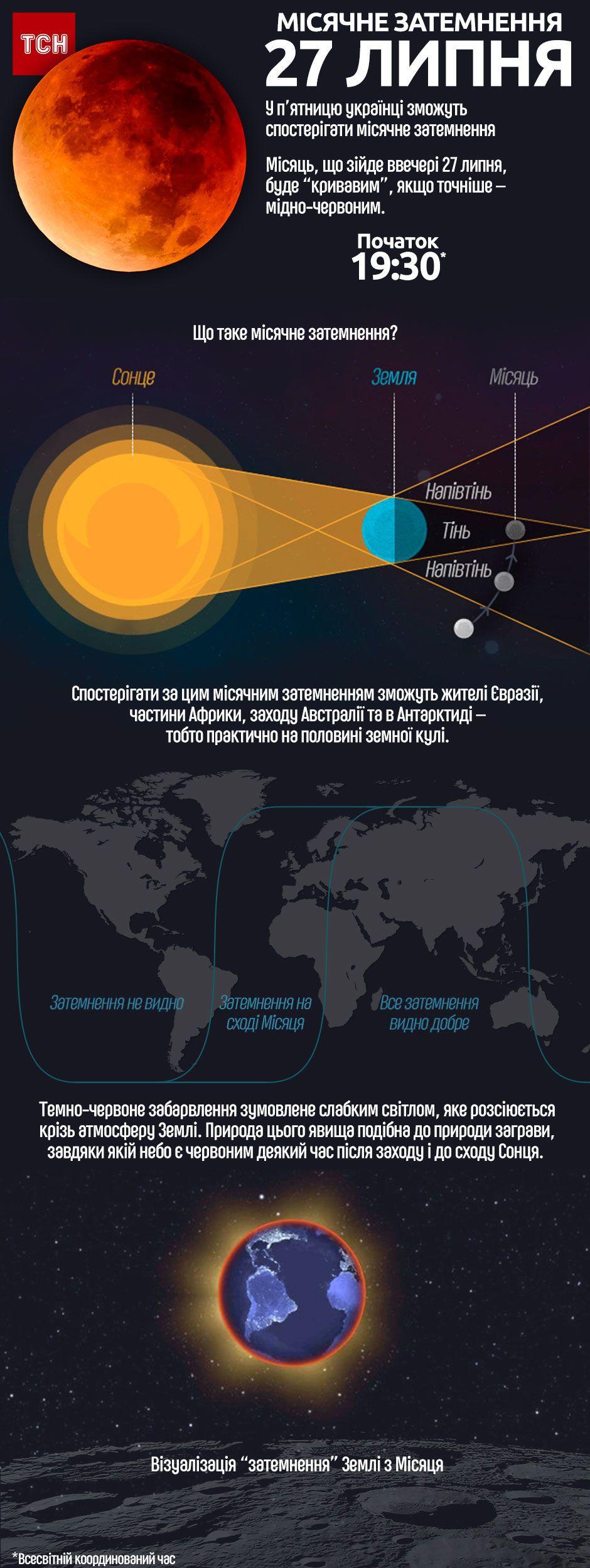 місячне затемнення 27 липя 2018 року, інфографіка