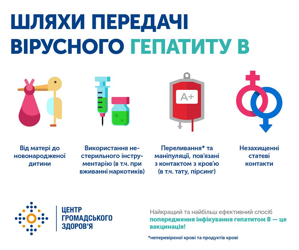 гепатит інфографіка