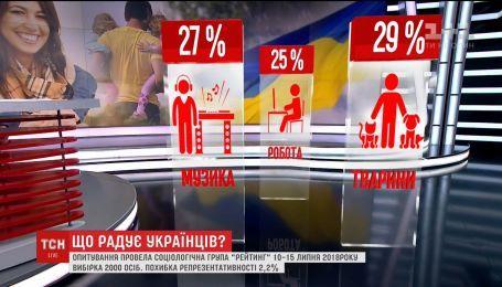 Родина, подорожі, гроші: Соціологи розпитали українців, що приносить їм найбільше радості