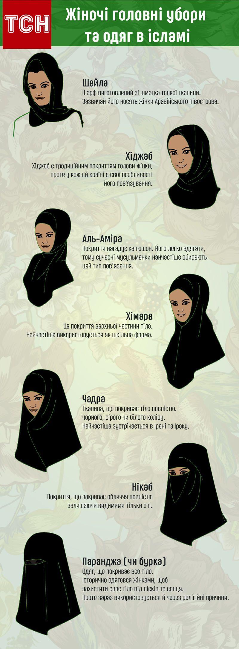 Головні убори в ісламі інфографіка