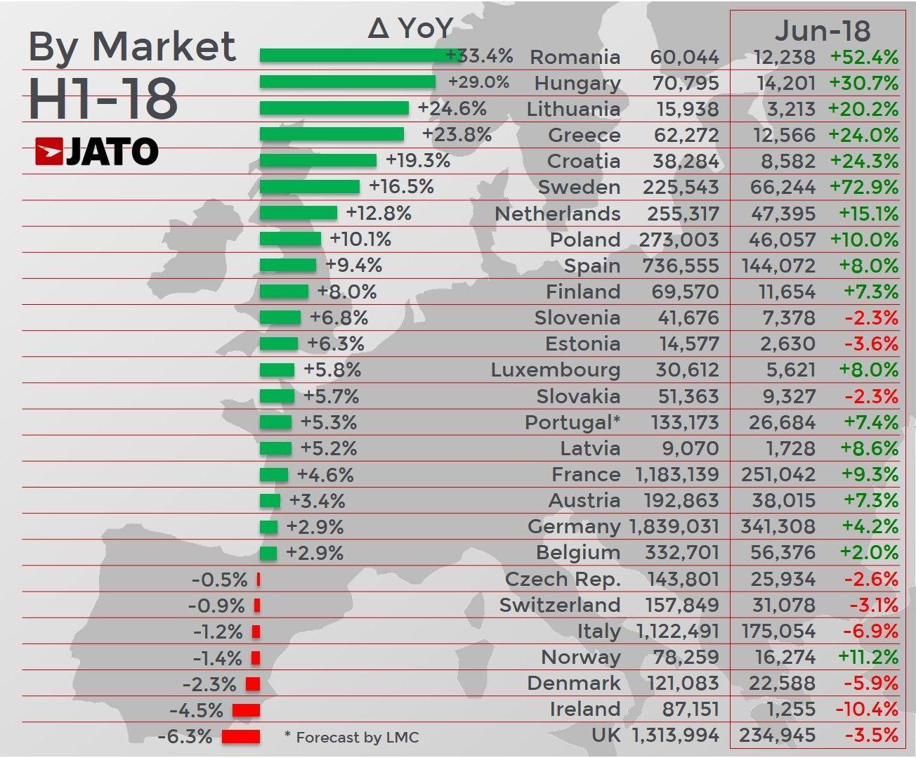 статистика продажів в Європі