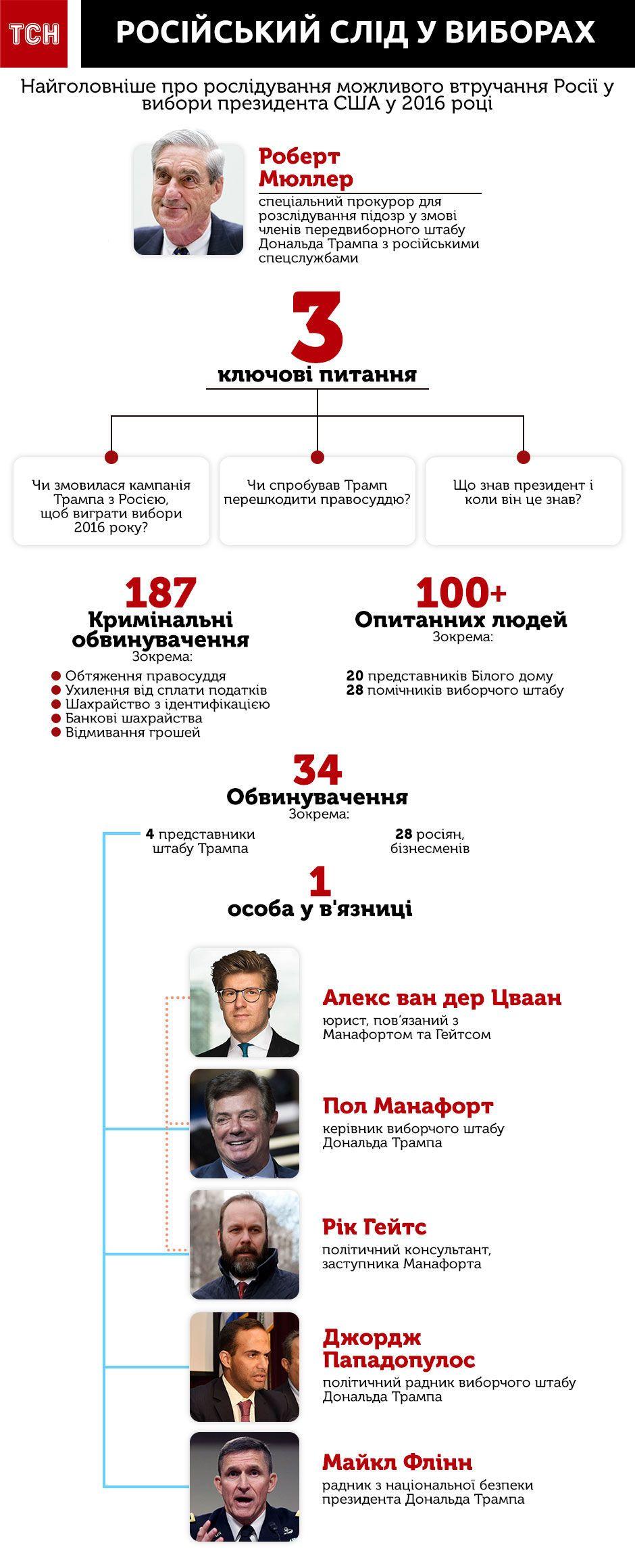 справа про втручання Росії у вибори в США, інфографіка