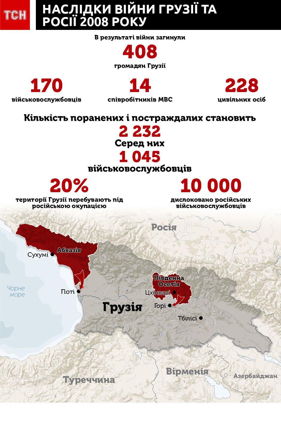 війна в грузії 2008 року інфографіка