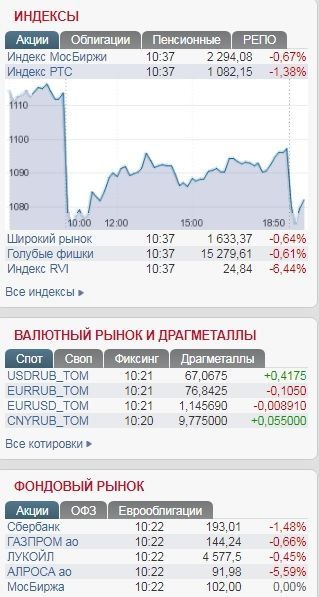 Показники Московської біржі 10 серпня 2018 року