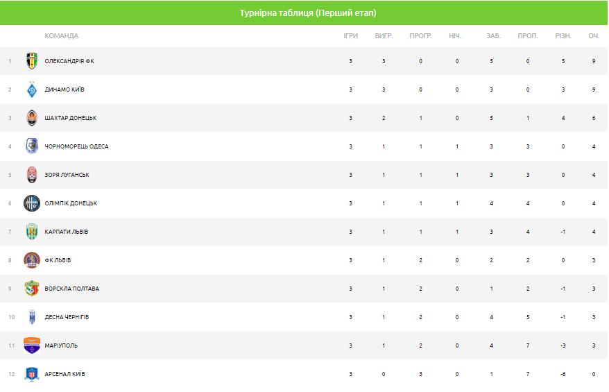турнірна таблиця після 3-го туру упл