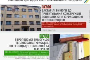 В Україні змінять вимоги до фасадної теплоізоляції