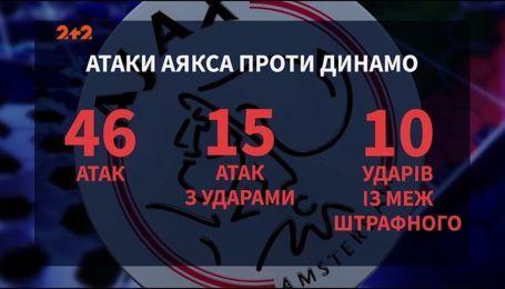 Аякс - Динамо - 3:1. Почему киевляне привезли поражение из Амстердама
