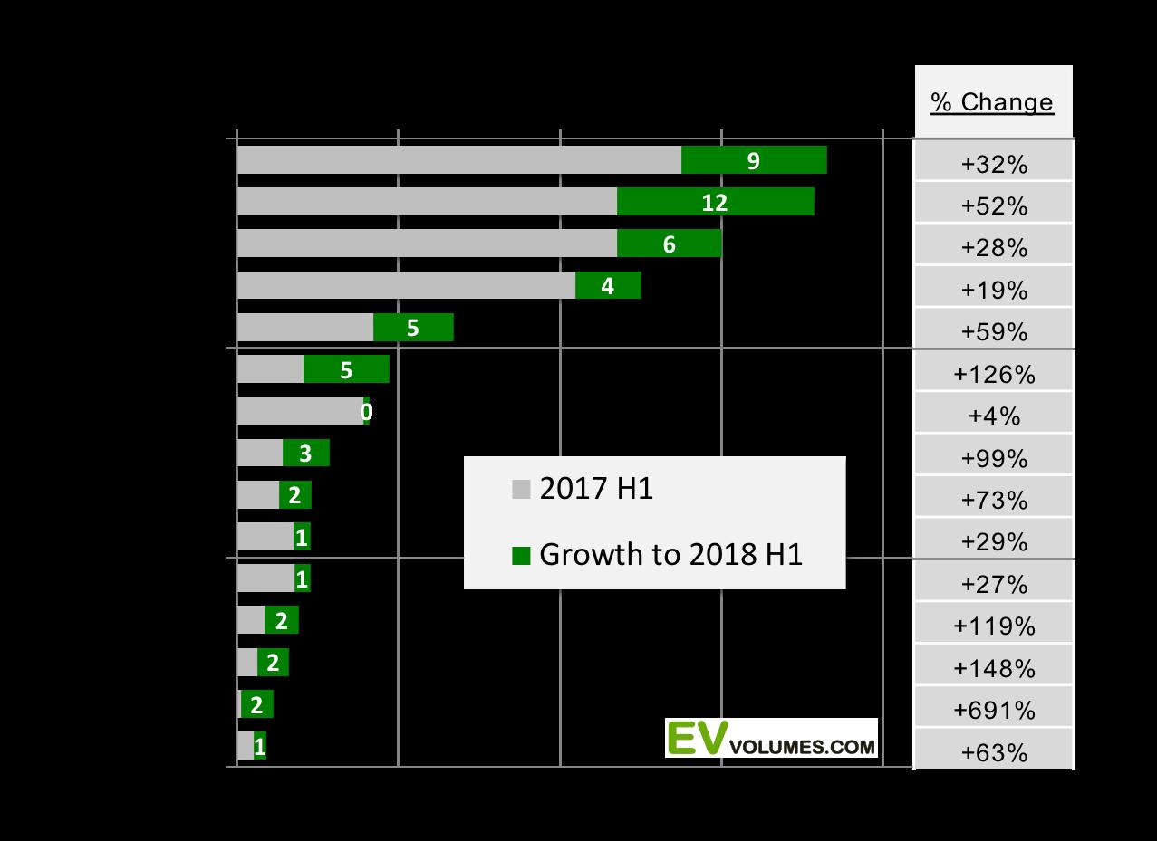 статистика електрокарів за 2018 рік