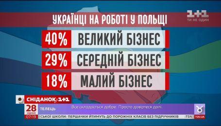 Кожна п'ята фірма у Польщі хоче бачити серед працівників наших заробітчан
