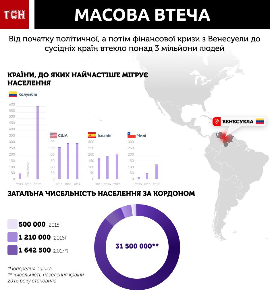 біженці з Венесуели, інфографіка