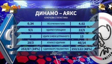 Чому Динамо програло Аяксу та які шанси в киян у Лізі Європи