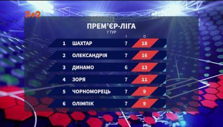 Чемпионат Украины: итоги 7 тура и анонс следующих матчей
