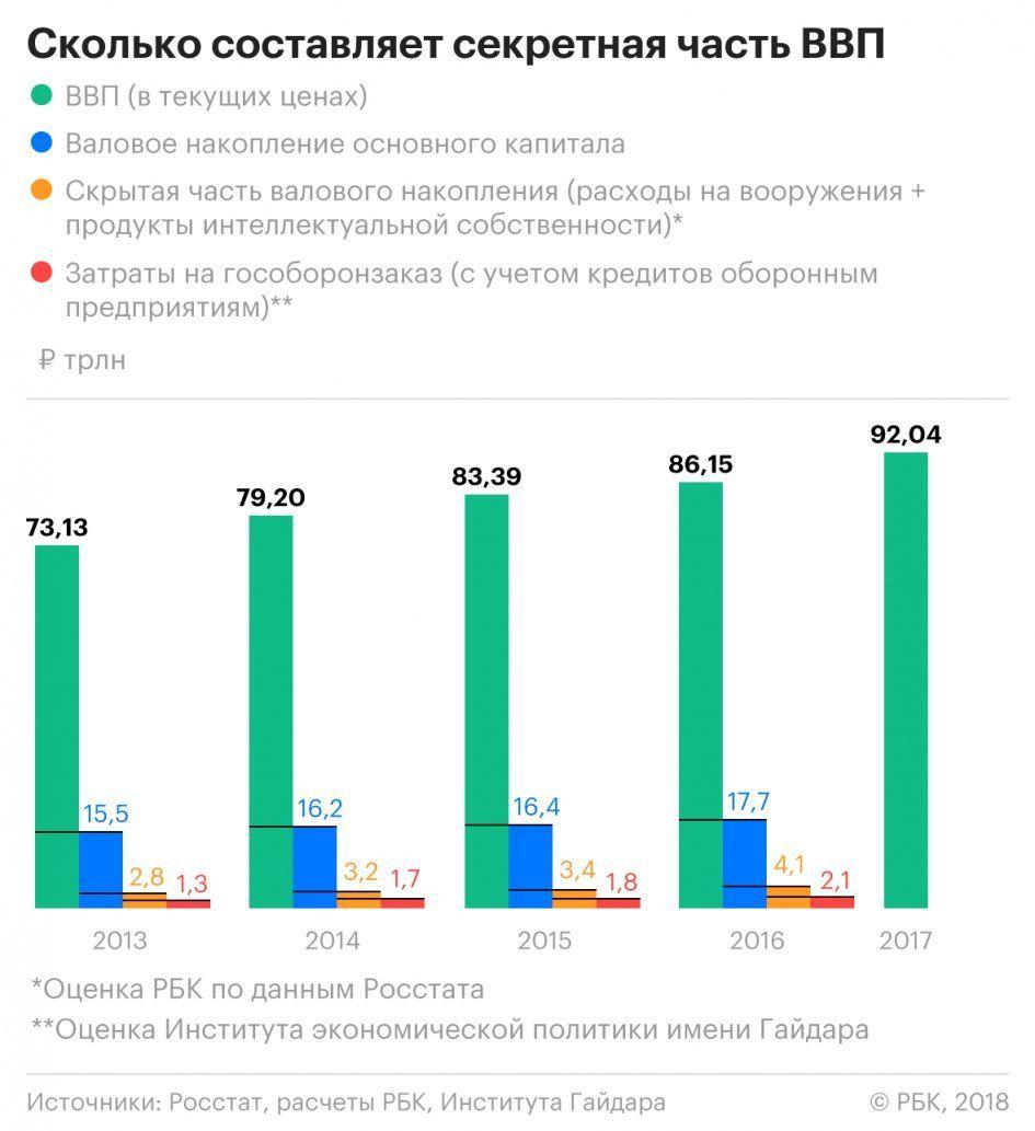 бюджет Росії